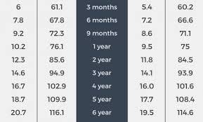 Military Weight Chart Navy Reasonable Military Height Weight Chart Females Military