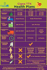 cigna health insurance quotes health insurance plans visual ly