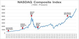Dotcom Chart Cannabis Stocks Not A Dot Com Bubble Yet Seeking Alpha