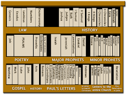 The Bible Is A Library
