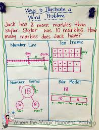 2nd Grade Math Anchor Charts Anchor Charts For The Beginning Of The Year Where The