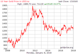 Gold Price Chart December 2016 Gold Flowing Into Etfs Suggest Higher Gold Prices Cmi