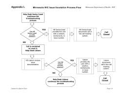 Issue Escalation Process Flow Chart Www Bedowntowndaytona Com