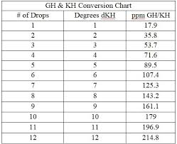 Api Gh And Kh Conversion Chart Dkh And Kh Difference Freshwater Beginners 394221