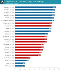 Laptop Cpu Processor Comparison Chart 62 All Inclusive Cpu Speed Comparison Chart