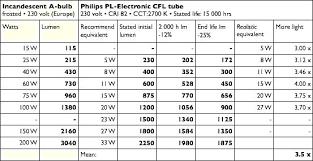 Light Bulb Equivalent Chart Light Bulb Lumens Comparison Chart Alkalinehealthandbeauty Co
