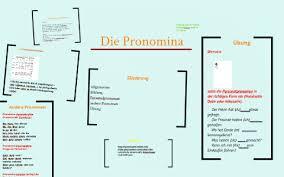 Die Pronomina By Emilia Picker On Prezi