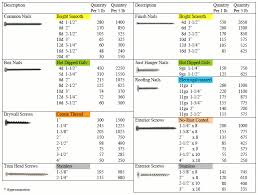 Conversion Chart From Inch Pounds To Foot Pounds Leader Home Centers How Many Nails Or Screws Per Pound