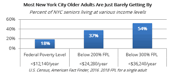 Medicaid Eligibility Income Chart Nyc Policy Brief Fpwa