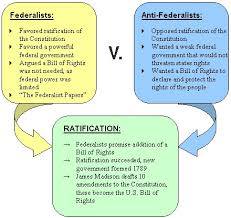 ratifying the constitution assignment use a diagram like the one below to compare and contrast the federalists and the antifederalists you use the charts below to create your diagram