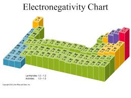 Electronegativity Chart Trend Periodic Trends You Will Know What Ionization Energy Is And
