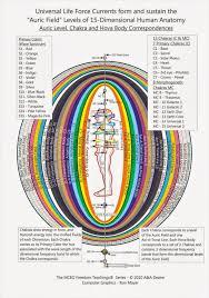 Rainbow Light Meditation The Rainbow Of Chakra Centers By Inner Light Resources