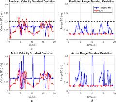 Tracker Standard Deviations For The Timeline Minimisation