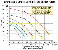 Pump Curve Chart How To Read A Water Pump Curve