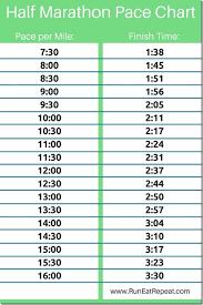 2k Erg Split Chart 43 True Half Marathon Pace Chart Min Per Km