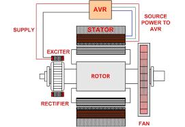 Generator Excitation Control Systems Methods Shunt Ebs