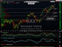Rax Stock Chart Rax Second Target Revised Right Side Of The Chart