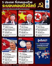 ลงทุนแมน] 5 ประเทศ ที่ปกครองด้วยระบอบคอมมิวนิสต์