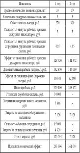 МИНИСТЕРСТВО ОБРАЗОВАНИЯ И НАУКИ РОССИЙСКОЙ ФЕДЕРАЦИИ pdf ПАО Банк Санкт Петербург прогнозируя свою деятельность планирует увеличение числа пунктов