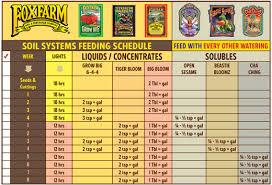 Fox Farm Nutrient Chart Fox Farm Nutrients Question Marijuana Growing Forum