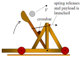 torsion catapult blueprints. t\u003d(vsin(θ))/g torsion catapult blueprints