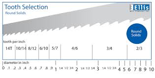 Bandsaw Blade Speed Chart For Wood Band Saw Blade Tooth Selection Ellis Mfg Inc