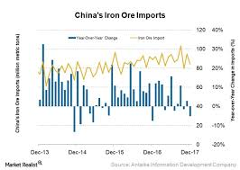 Chinas 2017 Iron Ore Imports Hit Record High Hows 2018