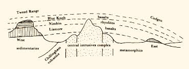 images caldera diagram diagram of mt warning caldera from wollu