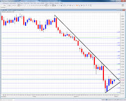 Dollar To Euro Chart Live Ftse 100 Price