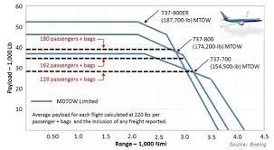 Can Boeing 737 800 Not Bbj Make 3140 Miles Long