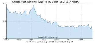 Yuan To Usd Chart Chinese Yuan Renminbi Cny To Us Dollar Usd History