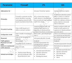 Firewall Vs Ips Vs Ids Ip With Ease Ip With Ease
