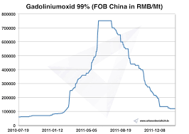 Gadolinium Price Occurrence Extraction And Use Institute