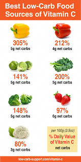 Vitamin C Food Sources Chart Best Lowcarb Food Sources Of Vitamin C Cleaneatingdiet