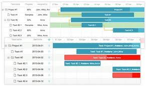 Jquery Chart Tools 10 Best Gantt Chart Tools Templates For Project Management