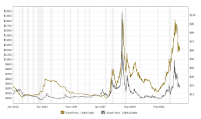 Gold Price 100 Years December 2019