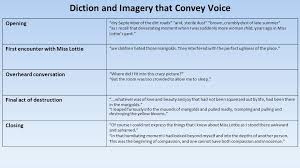 diction and imagery that convey voice ppt video online  1 diction