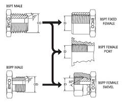 Bsp Standard Thread Chart Bsp Thread Chart With Bspt Bspp Pipe Fittings Dimensions