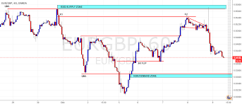 Qml Supply Zone And Demand Zone For Oanda Eurgbp By
