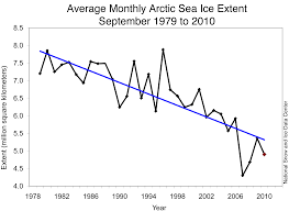 Global Sea Ice Chart Explaining Arctic Sea Ice Loss