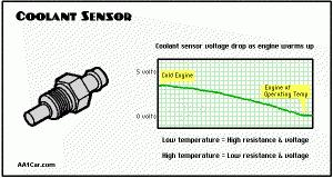 Coolant Temp Sensor Resistance Chart The Engine Coolant Temperature Sensors