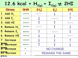 Le Chatelier S Principle Chart Chapter 7 Kinetics And Equilibrium