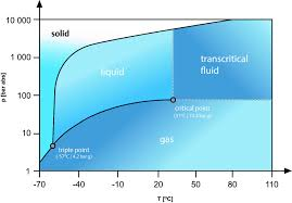 Mollier Chart R134a Co2 Phase Diagram Psi C Wiring Diagram General Helper