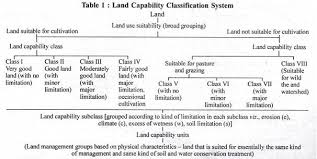 essay on soil fertility and productivity by soil conservation service united states department of agriculture usda the classification scheme has four categories ly land suitability class