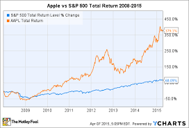Apple Index Chart Ibm Used To Be Bigger Than Apple What Happened The