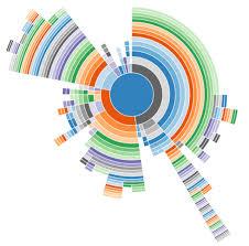 Sunburst Chart Of Cpu Sampling With Node_env Set To