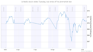 United Airlines Shares Chart Uniteds Stock Falls 1 1 Wipes Out 255 Million Off The