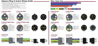 trailer wiring diagram 4 wire fharates info 6 way rotary switch wiring diagram trailer wiring diagram 4 wire plus 7 pin trailer plug wiring diagram product way trailer plug