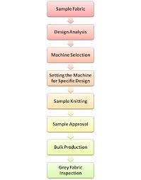 Flow Chart Of Knitting Production Flow Chart Of Knitting Section