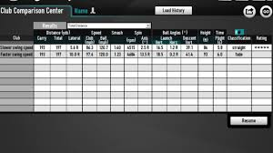 Golf Ball Speed Chart A Comparison Of Club Head Speed On Distance